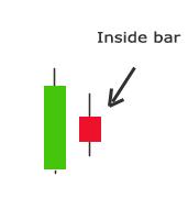 اضغط على الصورة لعرض أكبر  الاســـم:Inside bar.jpg المشاهدات:2929 الحجـــم:29.5 كيلوبايت الرقم:294604