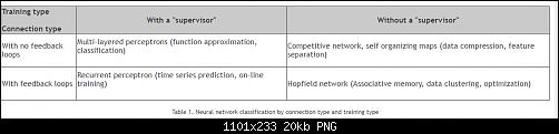 اضغط على الصورة لعرض أكبر  الاســـم:Table 1. Neural network classification by connection type and training type.PNG المشاهدات:48 الحجـــم:20.3 كيلوبايت الرقم:493141