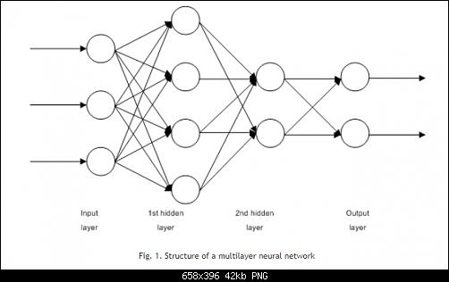 اضغط على الصورة لعرض أكبر  الاســـم:Fig. 1. Structure of a multilayer neural network.PNG المشاهدات:108 الحجـــم:41.7 كيلوبايت الرقم:493142