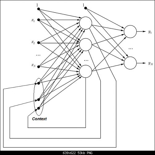 اضغط على الصورة لعرض أكبر  الاســـم:Fig3_Elman_neural_network.png المشاهدات:66 الحجـــم:52.6 كيلوبايت الرقم:493146