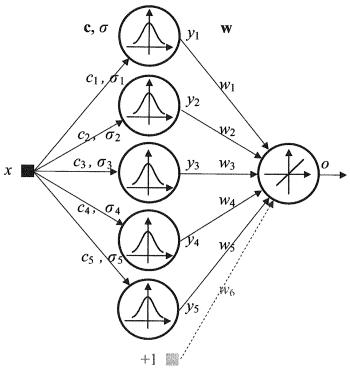 اضغط على الصورة لعرض أكبر  الاســـم:Fig4_Radial_Basis_Functions_neural_network.png المشاهدات:560 الحجـــم:10.1 كيلوبايت الرقم:493148
