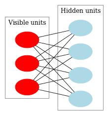 اضغط على الصورة لعرض أكبر  الاســـم:Fig9_Restricted_Boltzmann_Machine.png المشاهدات:532 الحجـــم:10.4 كيلوبايت الرقم:493154