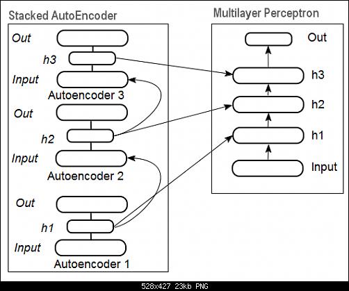 اضغط على الصورة لعرض أكبر  الاســـم:Fig11_Deep_Neural_Network_Stacked_AutoEncoder.png المشاهدات:24 الحجـــم:23.0 كيلوبايت الرقم:493156