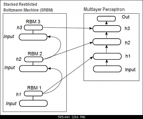 اضغط على الصورة لعرض أكبر  الاســـم:Fig12_Deep_neural_network_initialized_SRBM.png المشاهدات:36 الحجـــم:21.9 كيلوبايت الرقم:493157