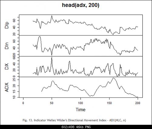 اضغط على الصورة لعرض أكبر  الاســـم:Fig. 13. Indicator Welles Wilder's Directional Movement Index - ADX(HLC, n).PNG المشاهدات:22 الحجـــم:45.7 كيلوبايت الرقم:493160