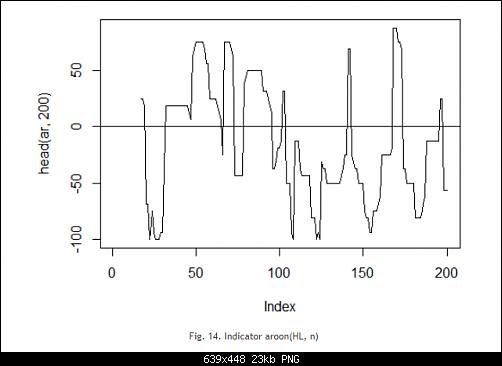 اضغط على الصورة لعرض أكبر  الاســـم:Fig. 14. Indicator aroon(HL, n).PNG المشاهدات:19 الحجـــم:23.4 كيلوبايت الرقم:493168