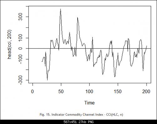 اضغط على الصورة لعرض أكبر  الاســـم:Fig. 15. Indicator Commodity Channel Index - CCI(HLC, n).PNG المشاهدات:26 الحجـــم:26.7 كيلوبايت الرقم:493175