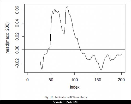 اضغط على الصورة لعرض أكبر  الاســـم:Fig. 18. Indicator MACD oscillator.PNG المشاهدات:29 الحجـــم:24.9 كيلوبايت الرقم:493178