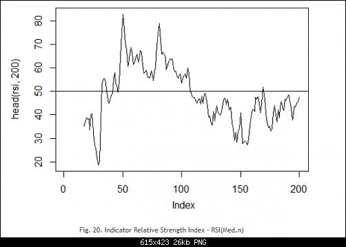 اضغط على الصورة لعرض أكبر  الاســـم:Fig. 20. Indicator Relative Strength Index - RSI(Med,n).PNG المشاهدات:19 الحجـــم:26.0 كيلوبايت الرقم:493180
