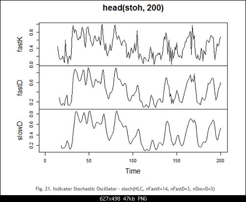 اضغط على الصورة لعرض أكبر  الاســـم:Fig. 21. Indicator Stochastic Oscillator - stoch(HLC, nFastK=14, nFastD=3, nSlowD=3).PNG المشاهدات:28 الحجـــم:46.6 كيلوبايت الرقم:493181