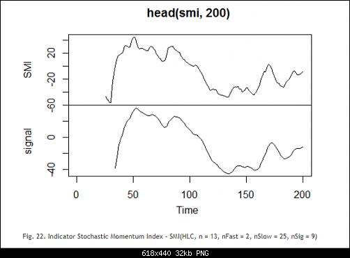 اضغط على الصورة لعرض أكبر  الاســـم:Fig. 22. Indicator Stochastic Momentum Index - SMI(HLC, n = 13, nFast = 2, nSlow = 25, nSig = 9).PNG المشاهدات:18 الحجـــم:31.8 كيلوبايت الرقم:493182