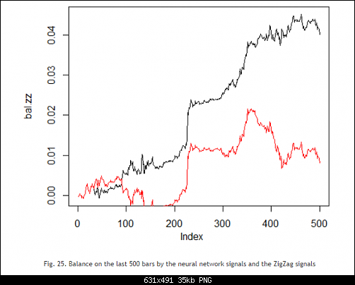 اضغط على الصورة لعرض أكبر  الاســـم:Fig. 25. Balance on the last 500 bars by the neural network signals and the ZigZag signals.PNG المشاهدات:81 الحجـــم:34.9 كيلوبايت الرقم:493186