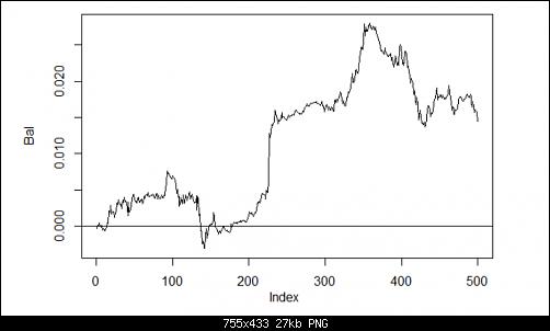 اضغط على الصورة لعرض أكبر  الاســـم:Fig. 26. Balance on the last 500 bars by the neural network signals h(30,30,30).PNG المشاهدات:43 الحجـــم:27.1 كيلوبايت الرقم:493187