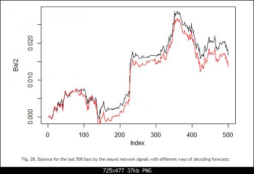 اضغط على الصورة لعرض أكبر  الاســـم:Fig. 28. Balance for the last 500 bars by the neural network signals with different ways of deco.PNG المشاهدات:49 الحجـــم:37.4 كيلوبايت الرقم:493190