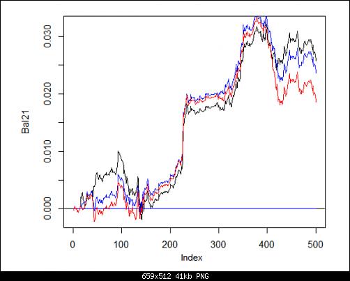 اضغط على الصورة لعرض أكبر  الاســـم:Fig. 29. Balance on the last 500 bars by the signals of the ensembles consisting of 3 and 4 neur.PNG المشاهدات:27 الحجـــم:41.3 كيلوبايت الرقم:493191