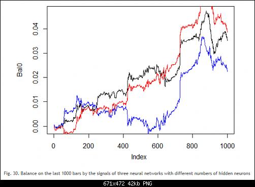 اضغط على الصورة لعرض أكبر  الاســـم:Fig. 30. Balance on the last 1000 bars by the signals of three neural networks with different nu.PNG المشاهدات:76 الحجـــم:42.0 كيلوبايت الرقم:493192