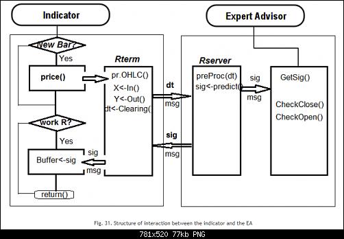 اضغط على الصورة لعرض أكبر  الاســـم:Fig. 31. Structure of interaction between the indicator and the EA.PNG المشاهدات:31 الحجـــم:77.2 كيلوبايت الرقم:493193