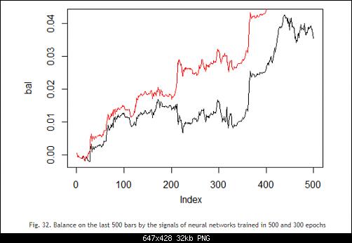اضغط على الصورة لعرض أكبر  الاســـم:Fig. 32. Balance on the last 500 bars by the signals of neural networks trained in 500 and 300 e.PNG المشاهدات:44 الحجـــم:32.5 كيلوبايت الرقم:493194