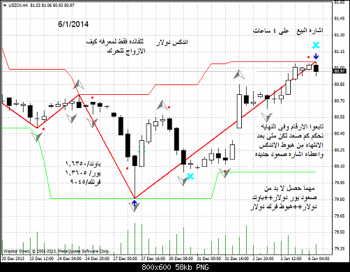 usdix-h4-windsor-brokers-ltd اندكس 4 ساعات.png‏