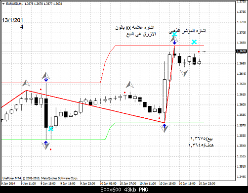 eurusd-h1-liteforex-group-of يور دولار.png‏