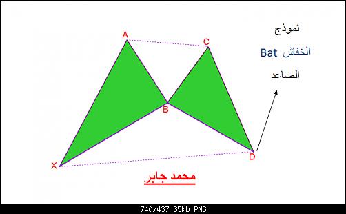 اضغط على الصورة لعرض أكبر  الاســـم:5- bullish bat.png المشاهدات:195 الحجـــم:35.1 كيلوبايت الرقم:468932