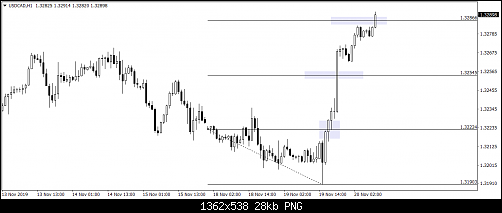 USDCADH1.png‏