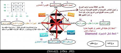 العناصر الكيميائية و الطبائع الفيزيائية.jpg