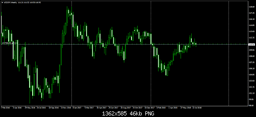 usdjpy-w1-fort-financial-services-2.png