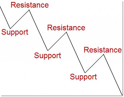 اضغط على الصورة لعرض أكبر  الاســـم:support-resistance2.png المشاهدات:109 الحجـــم:11.0 كيلوبايت الرقم:272316