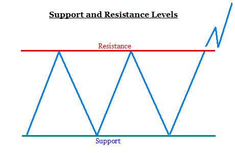 اضغط على الصورة لعرض أكبر  الاســـم:support-and-resistance.png المشاهدات:1183 الحجـــم:7.5 كيلوبايت الرقم:272318