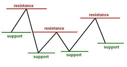اضغط على الصورة لعرض أكبر  الاســـم:support-n-resistance.jpg المشاهدات:89 الحجـــم:26.0 كيلوبايت الرقم:272319