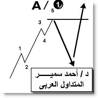 اضغط على الصورة لعرض أكبر  الاســـم:Forex Trading  - Dr.Ahmed Samir.jpg المشاهدات:1238 الحجـــم:15.5 كيلوبايت الرقم:405443