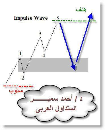اضغط على الصورة لعرض أكبر  الاســـم:Forex Trading  - Dr.Ahmed Samir 2.jpg المشاهدات:1333 الحجـــم:27.0 كيلوبايت الرقم:405444