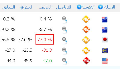 Forex all arab
