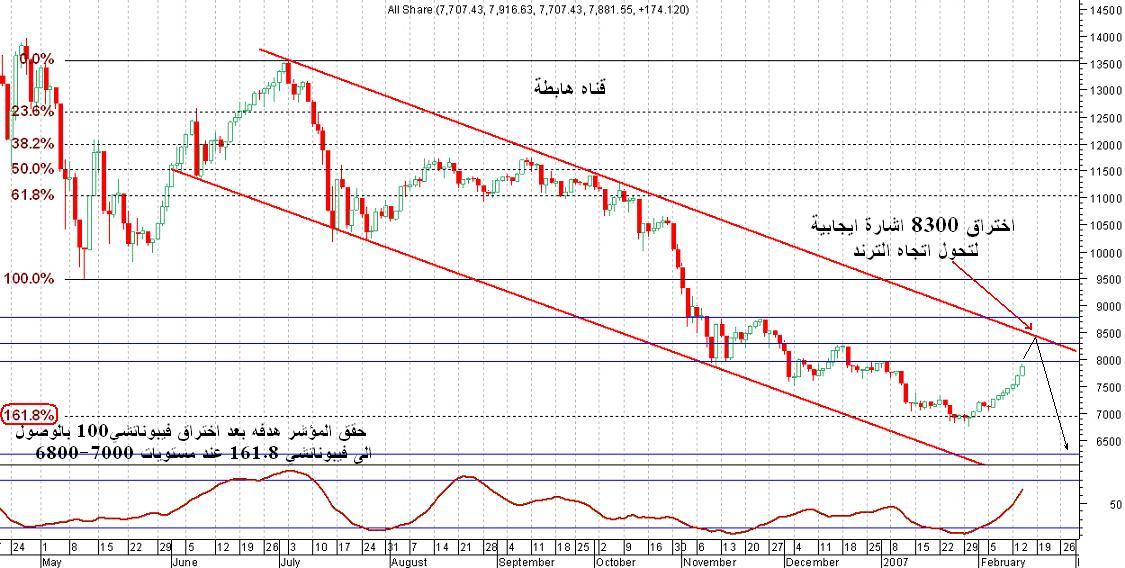 المؤشر العام للسوق السعودي ............ شهر فبراير 2007 نادي خبراء المال
