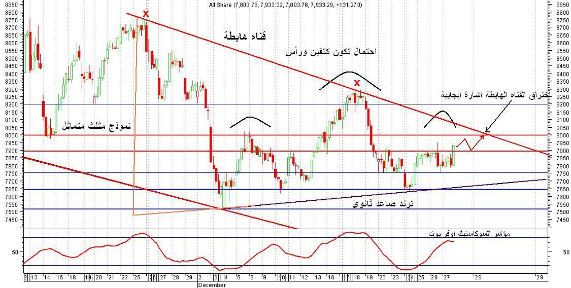 المؤشر العام للسوق السعودي ............ شهر يناير 2007 نادي خبراء المال