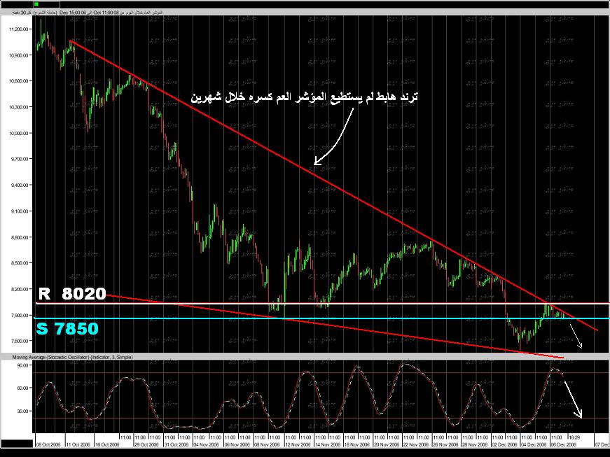 المؤشر العام السعودي .......... بين الارتداد والهبوط نادي خبراء المال