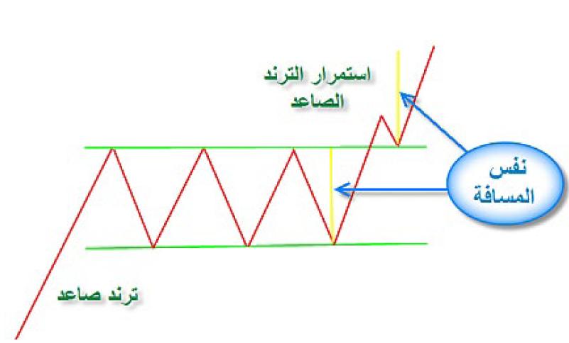 محاضرة (3)قاعة نادى خبراء المال جامعة حلوان نادي خبراء المال